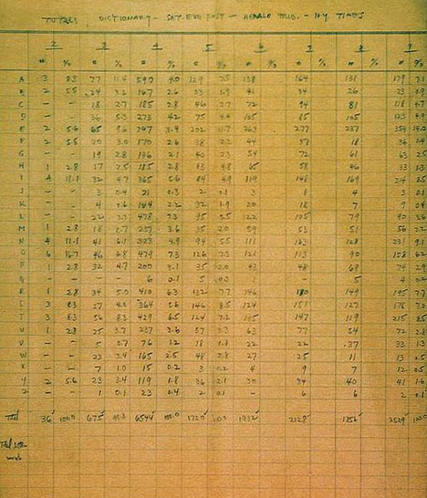 Scrabble frequency chart, letter frequency calculations