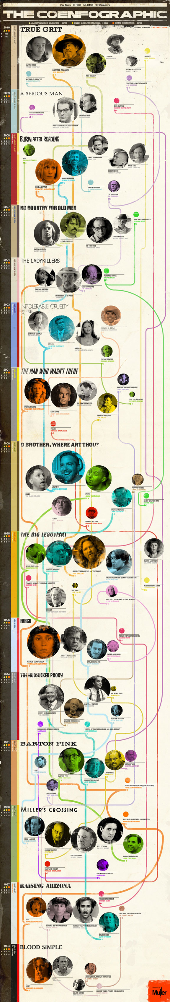 The Coen's Casting Universe, coengraphic, deigned by muller, infographic, film fan