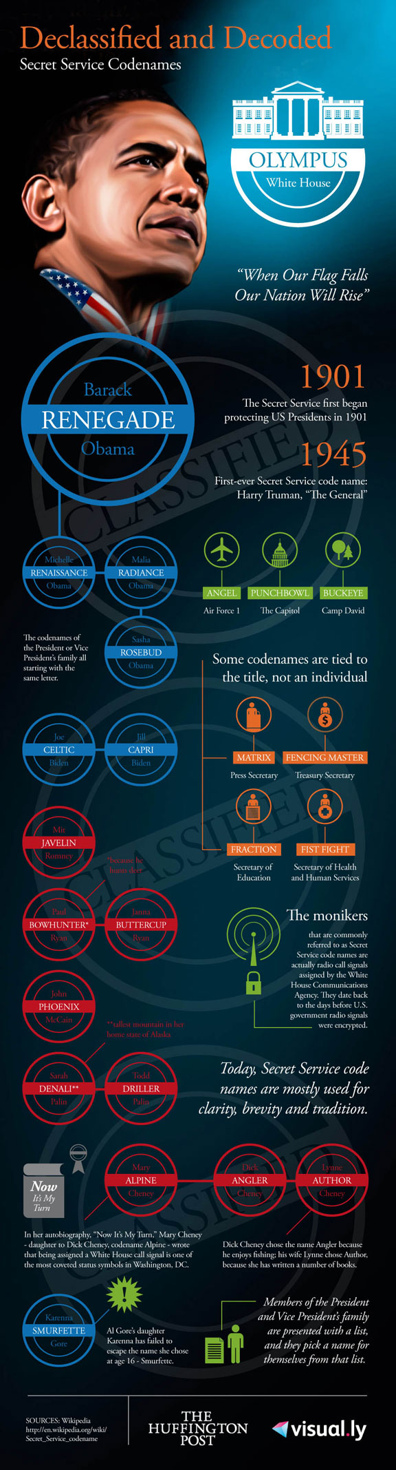 fun and games, politics and security, White House Communications, How does it work, infographic