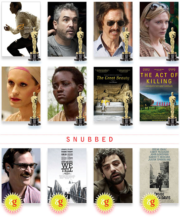 nominated films, academy awards 2014, fun and games, opinion and commentary, oscar 2014 predictions, oscar 2014 snubs