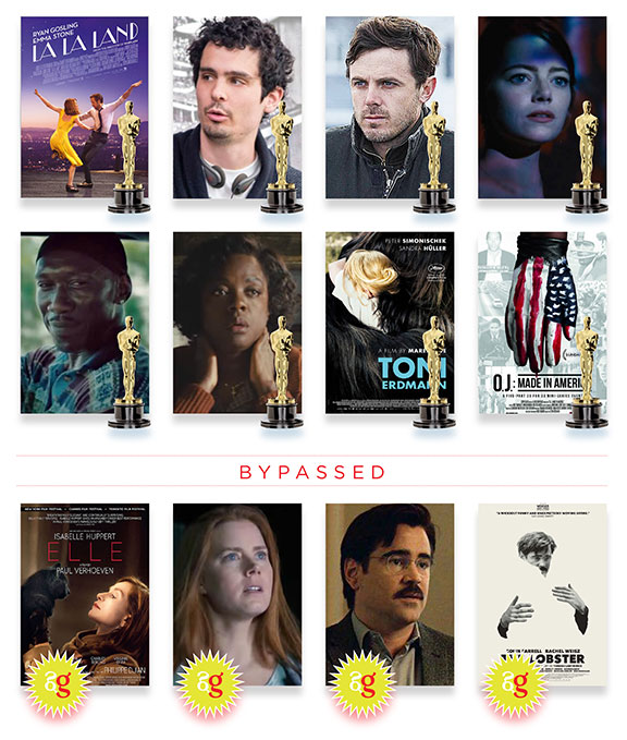 2017 oscar snubs and surprises, academy award predictions 2017, fun and games, nominated films, opinion and commentary, oscar 2017 predictions, oscar 2017 snubs, oscar race 2016, Oscars®, the year in film 2016, will win should win